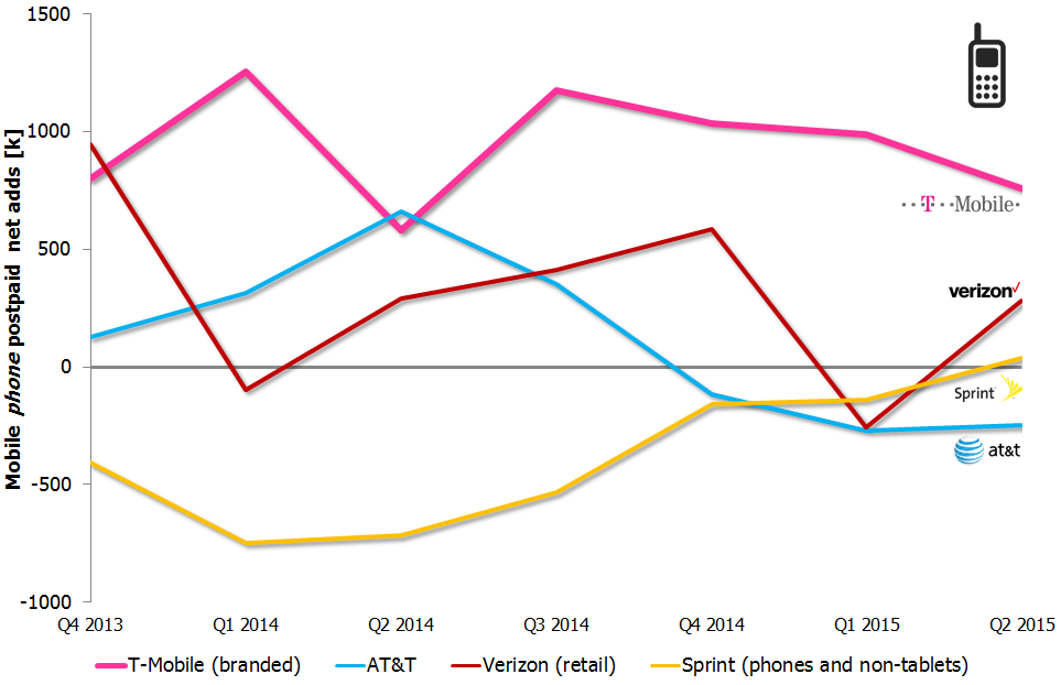 US phone net adds Q4 2013 Q2 2015 b