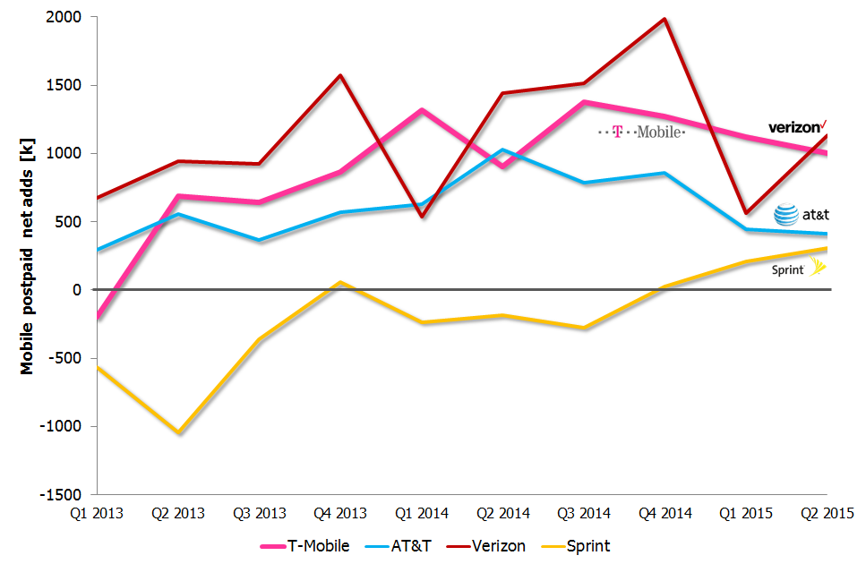 us postpaid net adds Q1 2013 Q2 2015